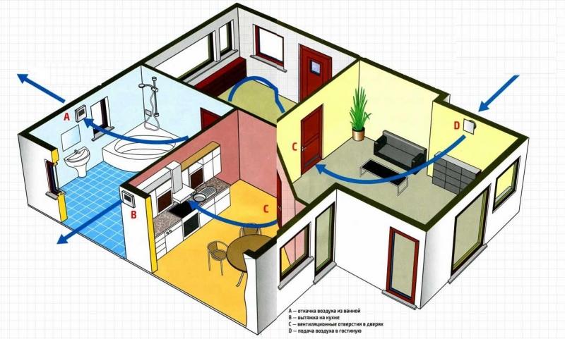 Как правильно спроектировать надежную вентиляцию в загородном доме