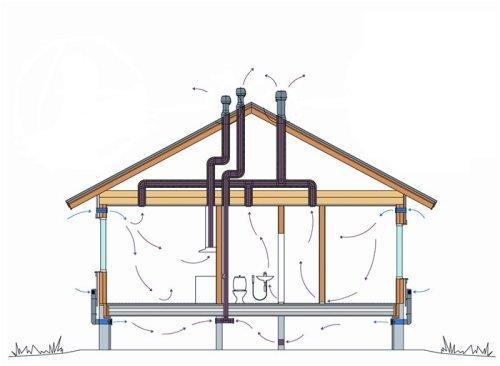 Как сделать вентиляцию в доме?