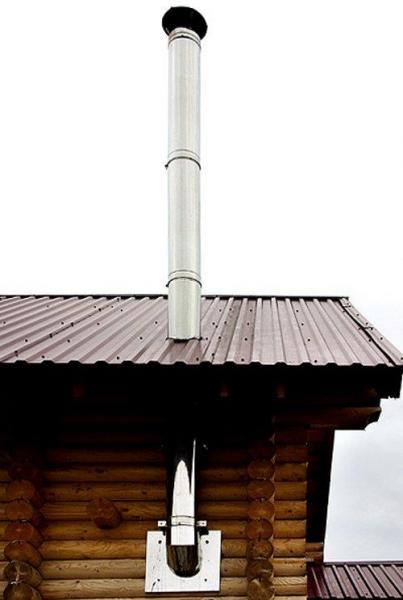 Требования к дымоходам для газовых котлов и колонок