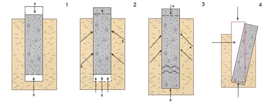 Ремонт фундамента кирпичного частного дома