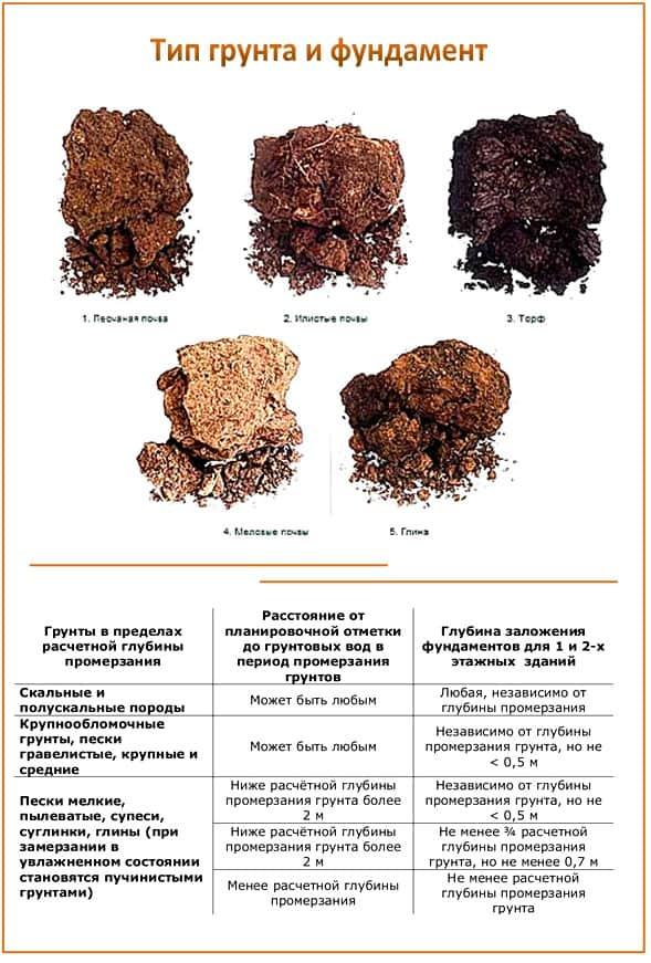 Типы грунты (таблица)