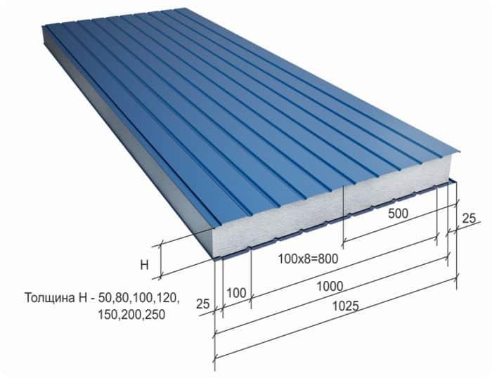 Размеры стеновых сэндвич-панелей