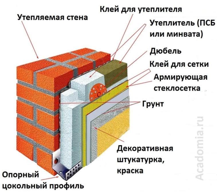 Утеплитель для наружных стен дома