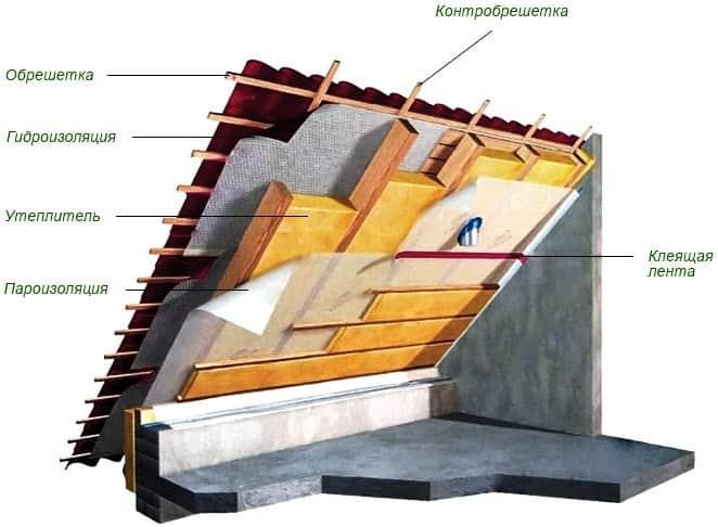 Толщина утеплителя для мансарды в зависимости от выбора материала