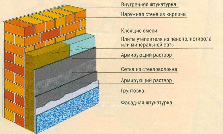 Схема обустройства теплоизоляционного слоя «мокрый фасад»