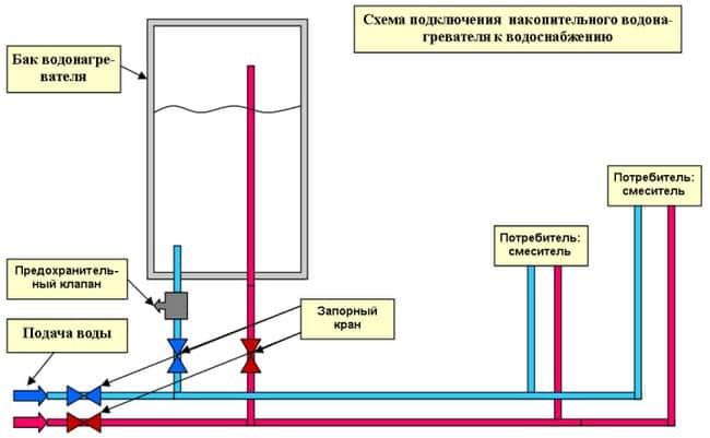 Схема поделючения водонагревателя к водопроводу