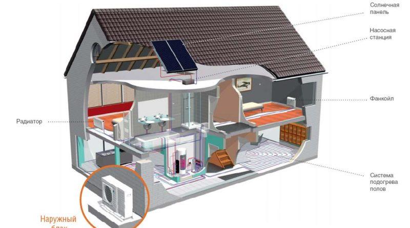 Экономика. Энергетические системы для отопления
