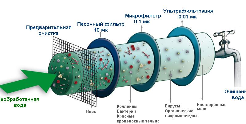 Механические способы очистки стали