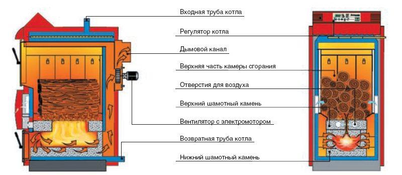 Пиролизный котел – особенности конструкции