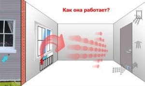Система вентиляции вашей квартиры